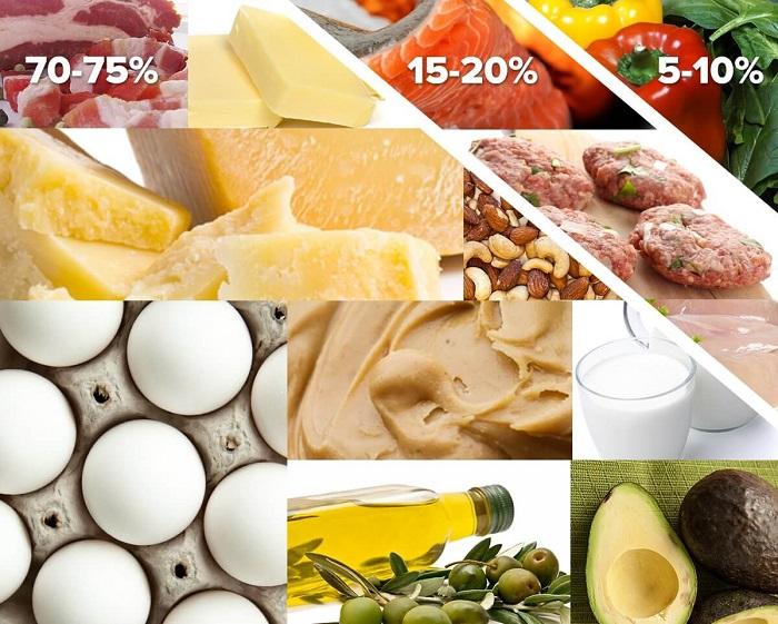 Продукты на кетогенной диете